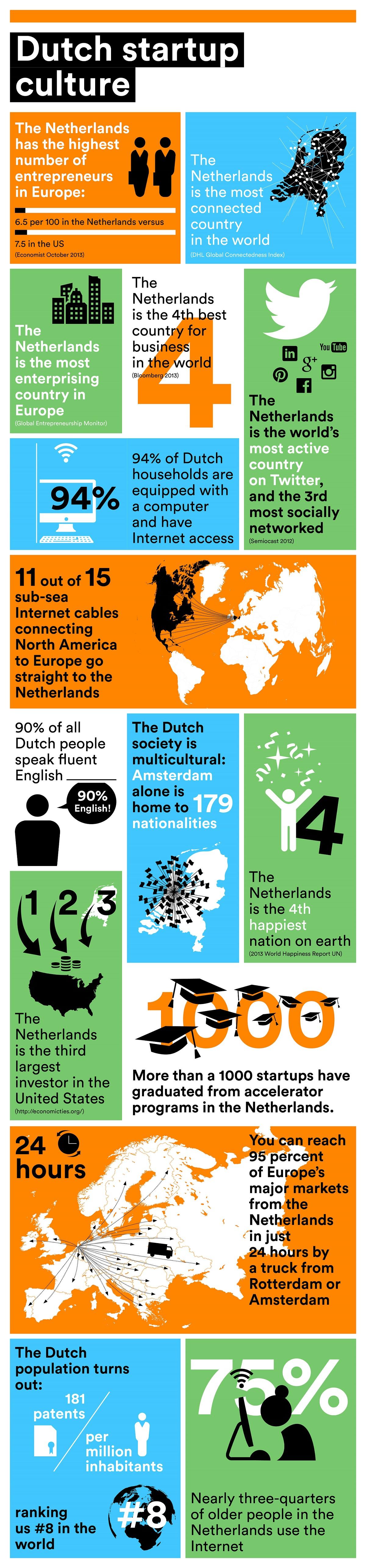 Dutch Start Up Culture